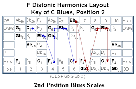 Harmonica Second Position Chart 17 Proper Harmonica Second Position Chart