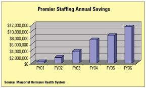 Scheduling Software Supports Cost Saving Staffing Alternative