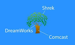 Vertical Merger Example Comcast To Buy Dreamworks And Vertical Integration Travis Wright