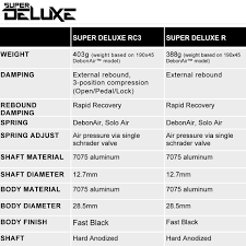 Rockshox Starts Fresh With New Deluxe Super Deluxe Shocks