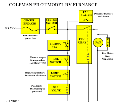 anatomy of an rv furnace components i e extra limit switches etc be installed that are not represented here typically the elctrical schematic for the furnace can be found