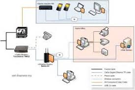 similiar wireless network diagram examples keywords example of home networking diagram cable modem wireless router900