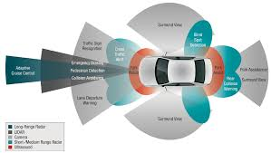 Vision Assistance Ti Gives Sight To Vision Enabled Automotive Technologies