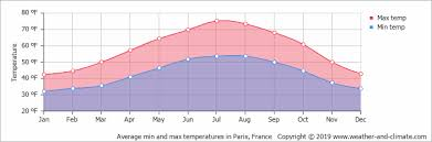 Average Monthly Temperature In Paris Ile De France France