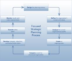 Strategic Planning Process Chart Strategic Planning Schneider Consulting
