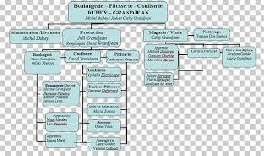 Bakery Organizational Chart