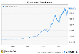 Xom Chart Exxon Stock Options