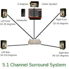 wiring diagram for home theater images pics photos what is the speaker layout for a 5 1 home theater system