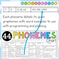 Phonemes And Graphemes Chart 44 Phonemes Sounds Cheat Sheet 2 Levels With Graphemes And Examples