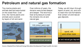 Oil: Crude and Petroleum Products - Energy Explained, Your Guide ...