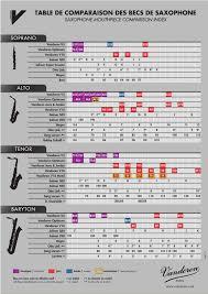 Sax Mouthpiece Comparison Chart Vandorens Mouthpiece Comparison Chart Pdf Document