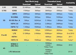3g 4g Services In Pakistan All You Need To Know
