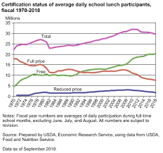 Reduced School Lunch Federal Income Chart Usda Ers Charts