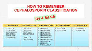 List Of Generations Chart How To Remember Cephalosporin Classification In 4 Minutes