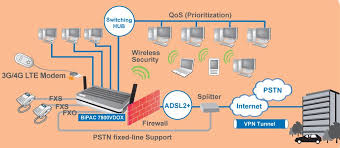 voip wiring requirements voip image wiring diagram billion 7800vdox voip and vpn triple wan dual band wireless n on voip wiring requirements