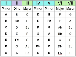 Guitar Chord Combinations Chart Simplefootage Piano Chord Progressions Chart