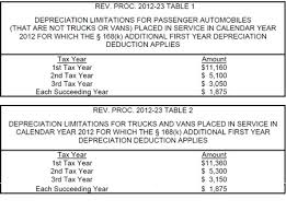 Introduction To Tax Depreciation Schedule Intro Into Blog