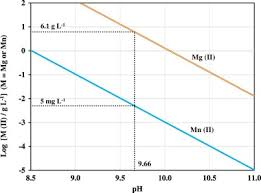 Metal Precipitation Ph Chart Utilization Efficiency Of Lime Consumption During Magnesium