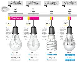 troubleshooting incandescent light bulb issues incandescent bulbs that burn out too quickly