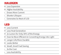 Quick Tech Halogen Vs Led Which One Is Right For You