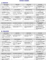 Future Tense Chart English 5 English Tenses With Images To Share Google Search Future