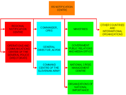 Company Fire Brigade Organizational Chart Vademecum For Civil Protection European Commission