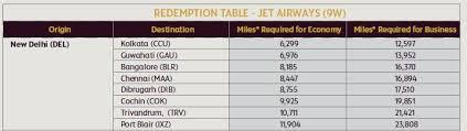 Redeeming Etihad Miles For Jet Airways Flights Is No Longer