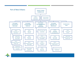 Organizational Domain Chart Port Nola Organizational Chart