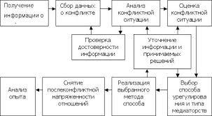 Реферат Способы и правила разрешения конфликтов Что влияет на эффективность разрешения конфликта