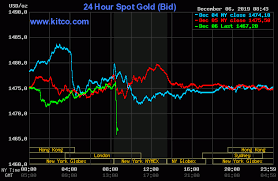Gold Vs Oil Historical Chart Gold Prices Sink Following Strong U S Jobs Report Kitco News