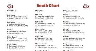 Utah Depth Chart Utah Releases Depth Chart Ahead Of Season Opener Against