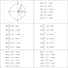Geometry Sin Cos Tan Chart Trigonometric Equations