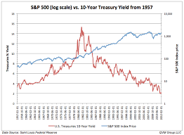 Us 10 Year Treasury Live Chart A Recession Is Overdue Heres What Will Trigger It Commentary