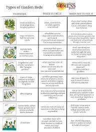 Permaculture Kitchen Gardens