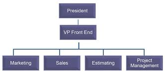 Printing Press Production Flow Chart A New Look At The Job Shop Organization Chart