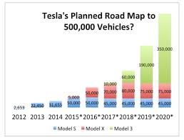 Tesla Revenue Growth Chart Why Teslas Model 3 Could Be The New Model T Greentech Media