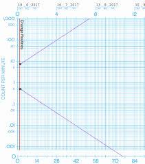 Standard Celeration Chart Software Celeration Aims Chartlytics Help Center