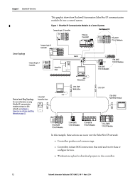 allen bradley powerflex 700 wiring diagrams wiring diagrams database 1783 Etap2f Wiring Diagram diagram of ethernet manual download more maps diagram and