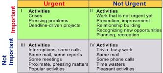 Where Do You Spend Your Time Fulfillment Or Demand