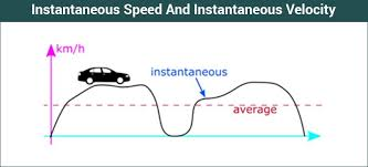 Speed Vs Velocity Instantaneous Speed And Instantaneous Velocity Definition