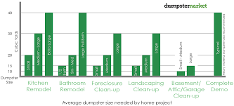 Dumpster Rental Size Guide And Roll Off Sizes Chart