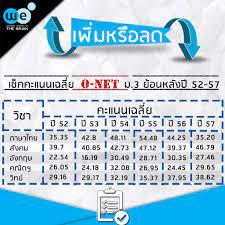 พร้อมหรือไม่ ... O-NET ม.3 บทพิสูจน์สำคัญก่อนขึ้น ม.ปลาย - We by The Brain