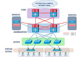 from tree to leaf luiz eduardo serrano pulse linkedin access layer definition at Computer Access Layer Switch Diagram