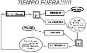 diagrama de tiempo diagrama del tiempo fuera download scientific diagram
