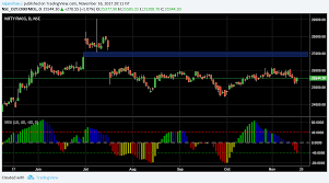 Nifty Charts And Patterns Nifty Fmcg Bearish Island Reversal Pattern To Be Revisited