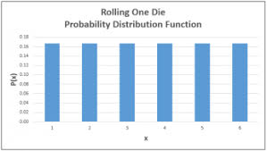 Probability Density Chart Graphing Probability Distributions Associated With Random