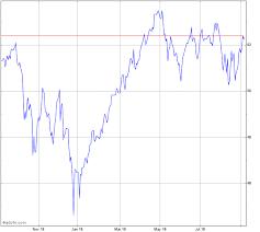 Msci World Index Etf Chart Ishares Msci World Index Chart Xwd Advfn
