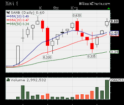 Wter Stock Chart Penny Stocks To Watch For August Sanb Wter Aim High Profits