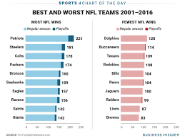 Nfl Chart Chart Shows How Much The New England Patriots Have Dominated