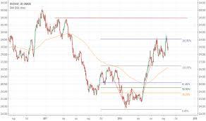Usd Huf Chart Currency Exchange Rates